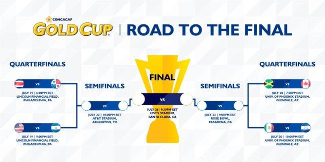 Gold Cup cuartos
